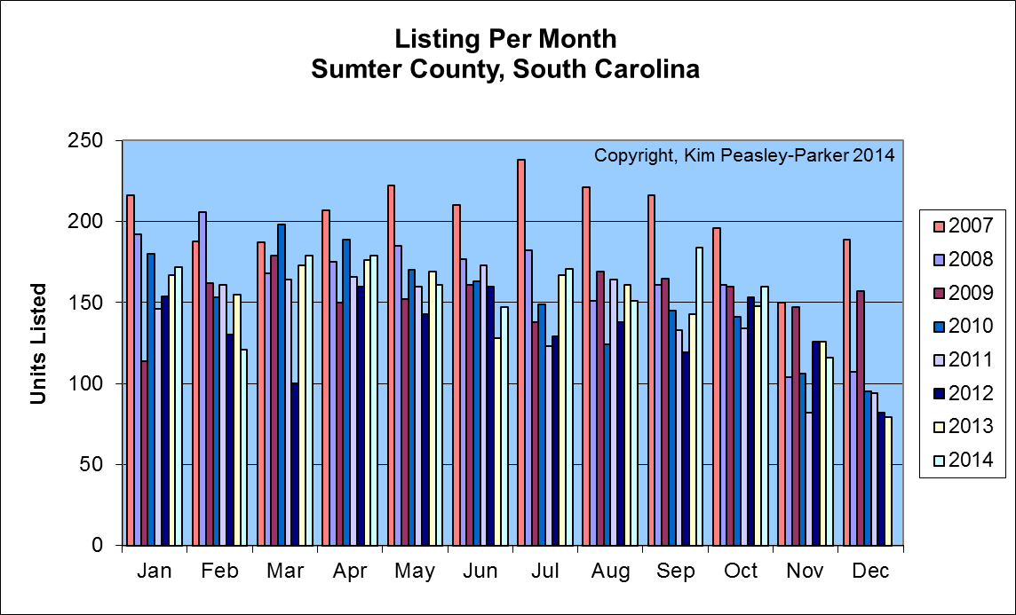 Sumter SC Real Estate New Listings Per Month